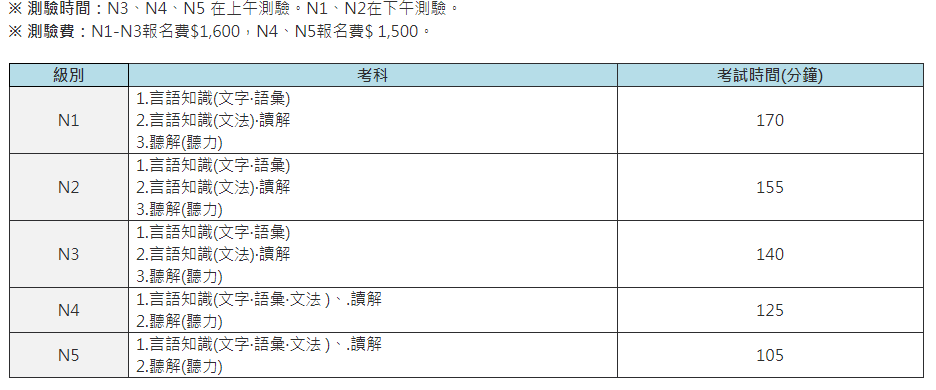 JLPT考試項目及價格