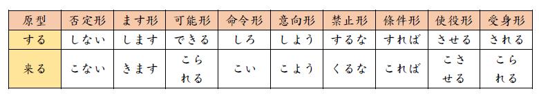 第三類動詞變化規則