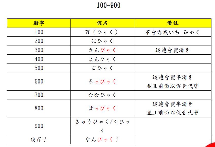 100-900