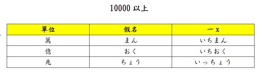 超過10000