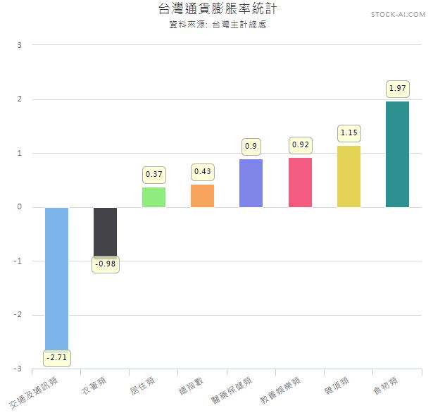 台灣通貨膨脹率