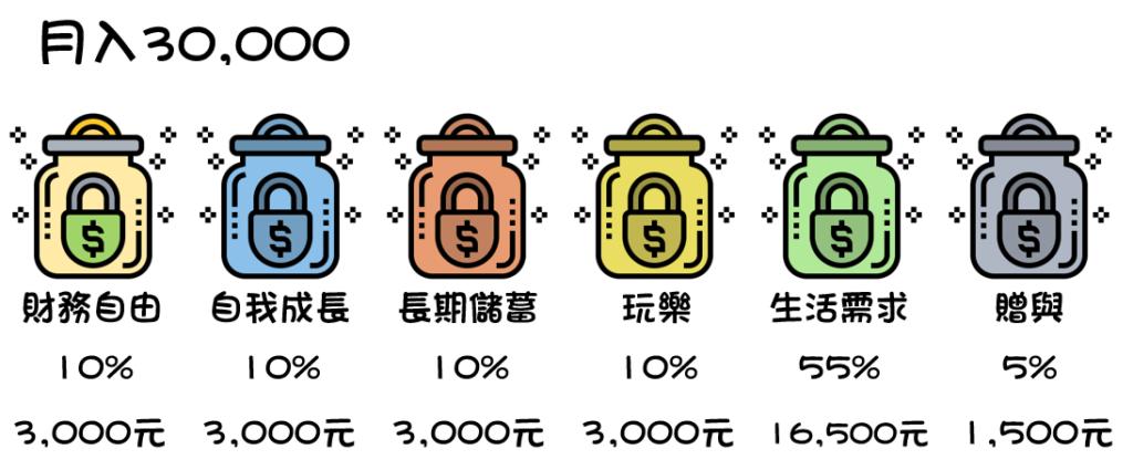 6罐子理財法分配