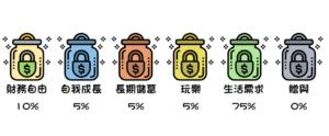 6罐子理財法大於55%