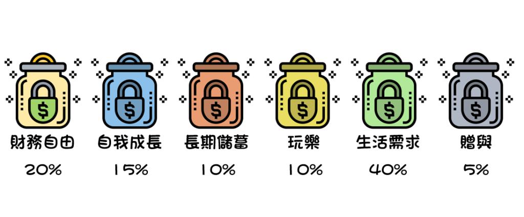 6罐子理財法小於55%