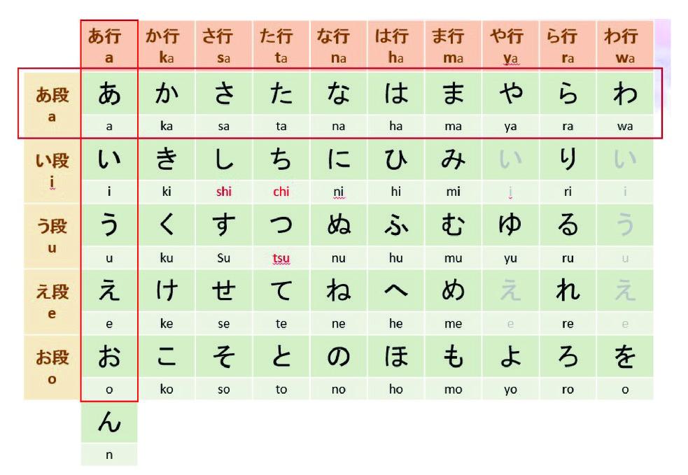 日文50音的段跟行