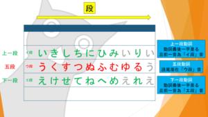 日文動詞變化整理