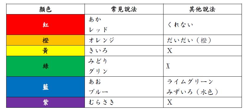常用日文顏色