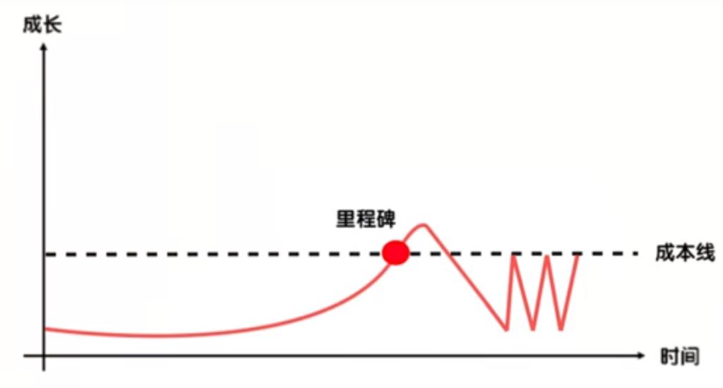 人生複利曲線-掙扎
