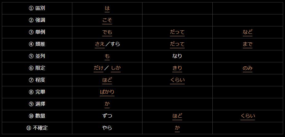 日文副助詞