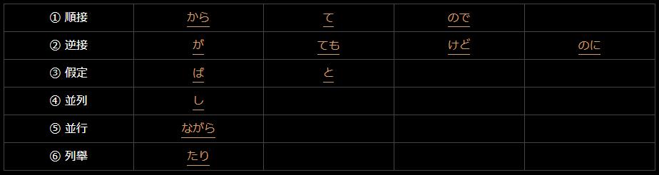 日文接續助詞