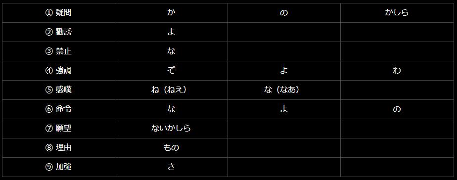 日文終助詞