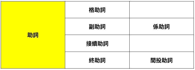 日文助詞種類