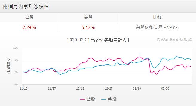 美股VS台股2020-0221績效比較