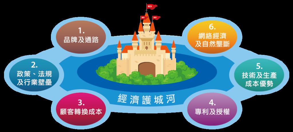 經濟護城河