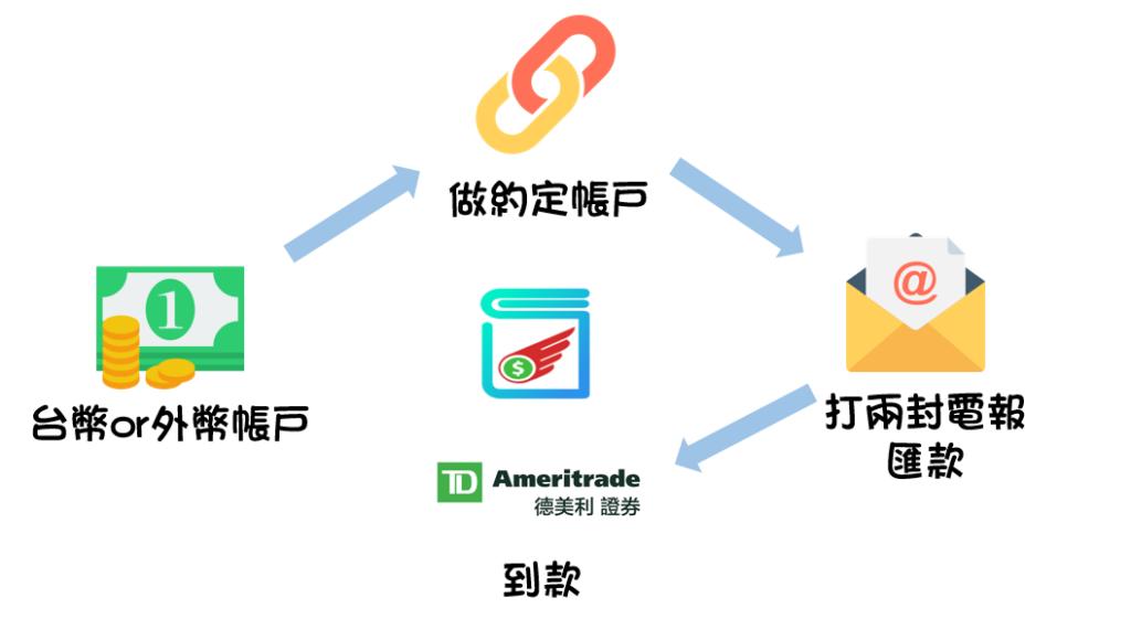 自製匯款過程圖