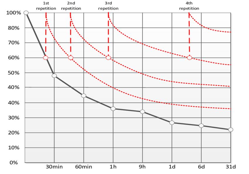 間隔重複-遺忘曲線