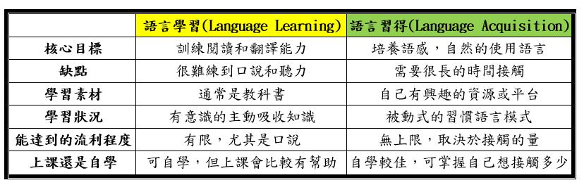 語言學習vs語言習得的比較