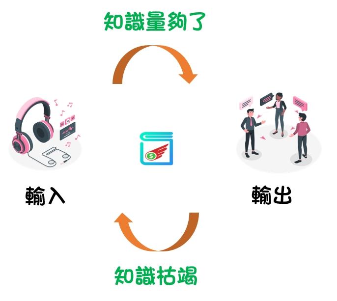 輸入出循環圖