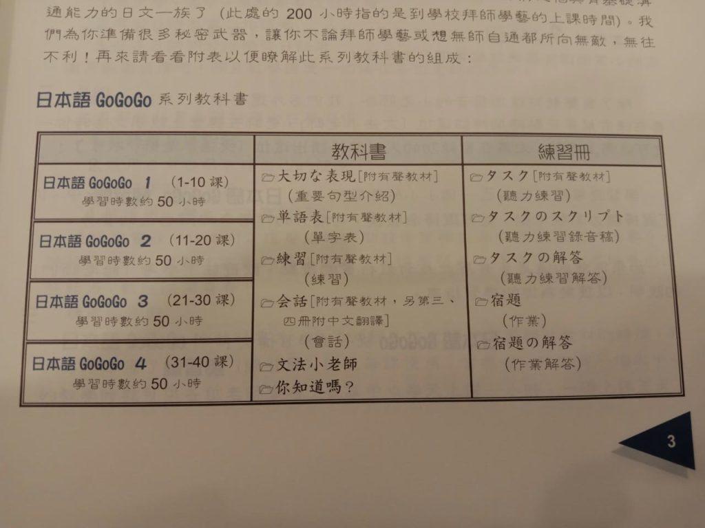日本語GOGOGO_學習時數