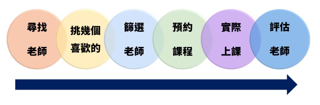 如何挑選線上語言家教流程圖