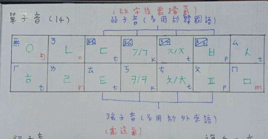 韓文單子音筆記