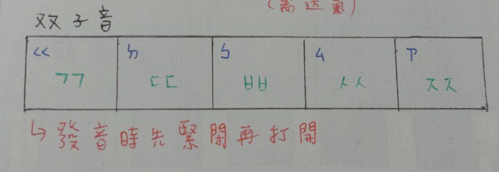 韓文雙子音筆記