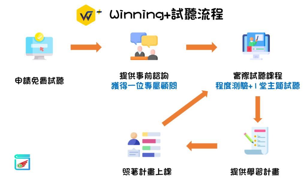 Winning+上課流程