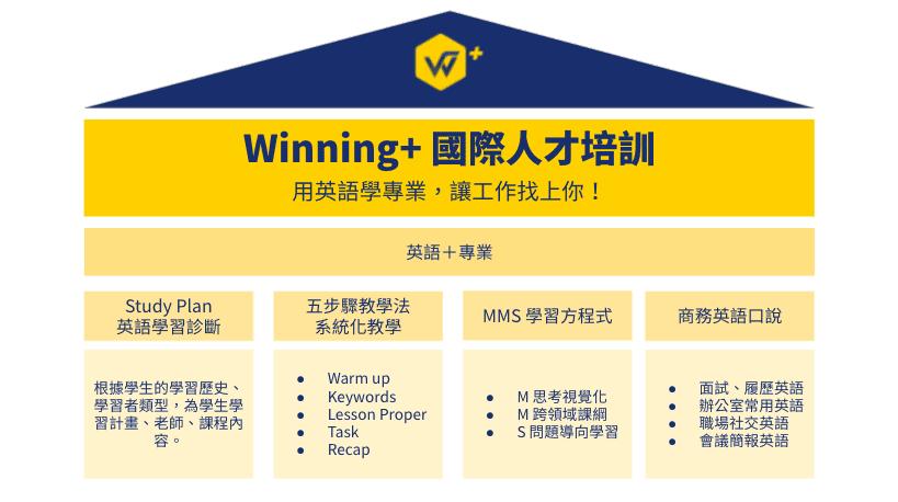 Winning+品牌介紹