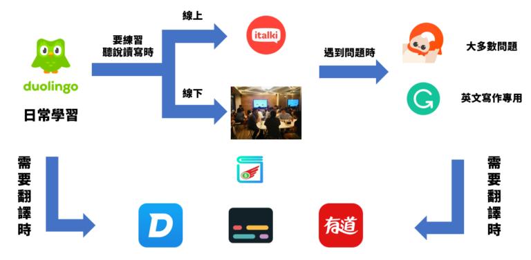 精選語言工具使用流程2